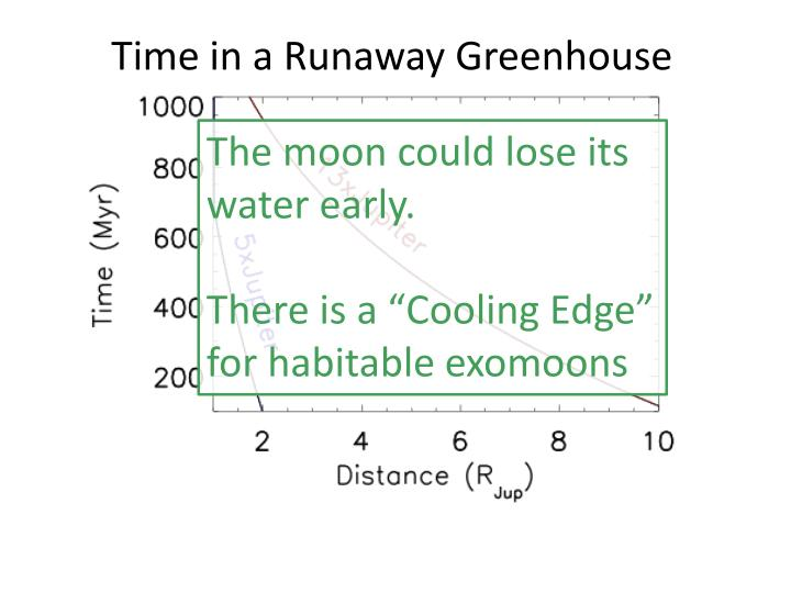 Time in a Runaway Greenhouse