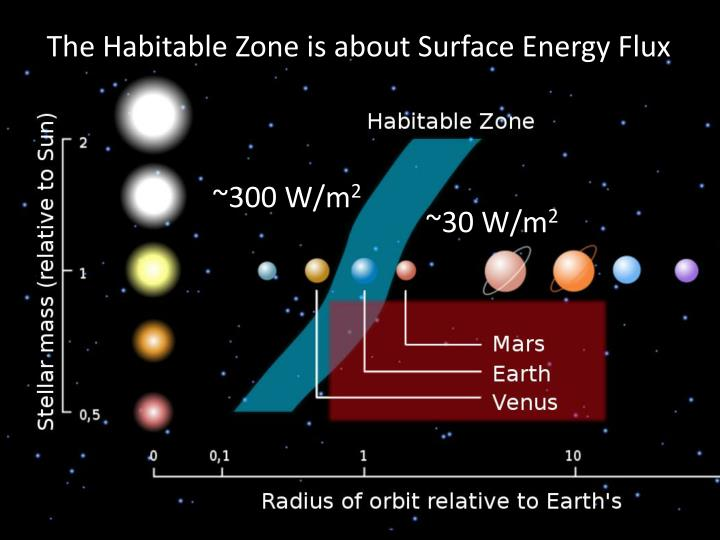 The Habitable Zone is about Surface Energy Flux
