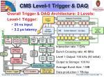 cms level 1 trigger daq