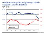 deaths of motorcyclists and passenger vehicle occupants in the united states
