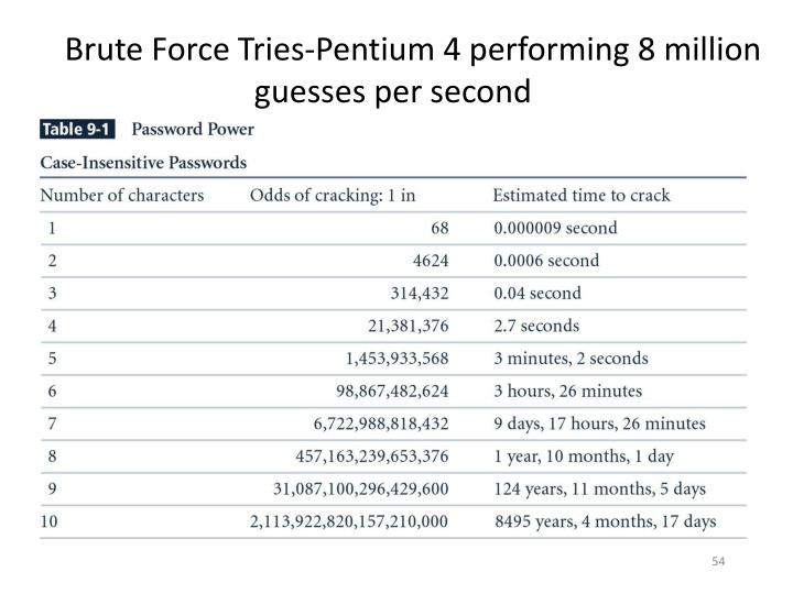 Brute Force Tries-Pentium 4 performing 8 million guesses per second