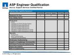 asp engineer qualification source support services certified partner