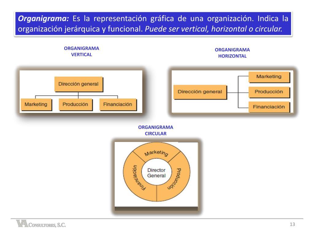Ppt Técnicas De Gestión Ejecutiva Módulo 1 Estructura Y