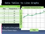 data tables to line graphs