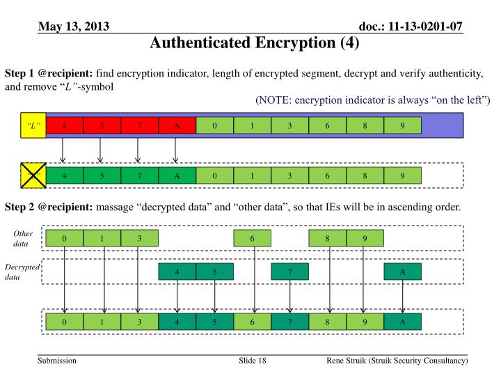 Authenticated Encryption (4)