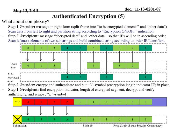 Authenticated Encryption (5)