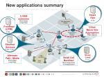 new applications summary