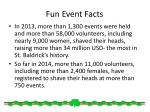 fun event facts