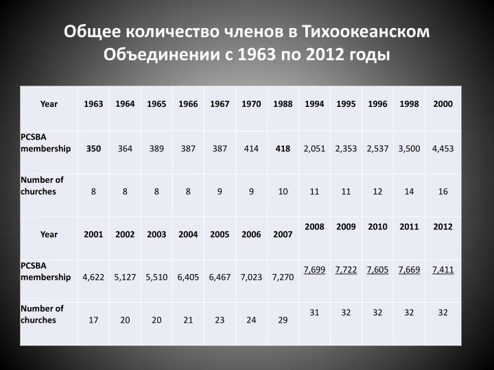 Общее количество членов в Тихоокеанском Объединении с 1963 по 2012 годы