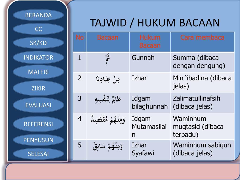 PPT - PENDIDIKAN AGAMA ISLAM PowerPoint Presentation, free ...