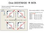 osie deep wide inta1