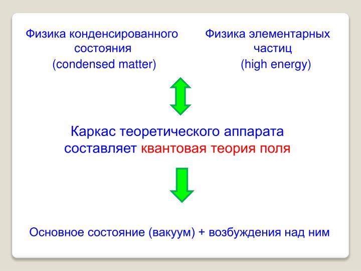 Физика конденсированного