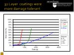 32 layer coatings were more damage tolerant