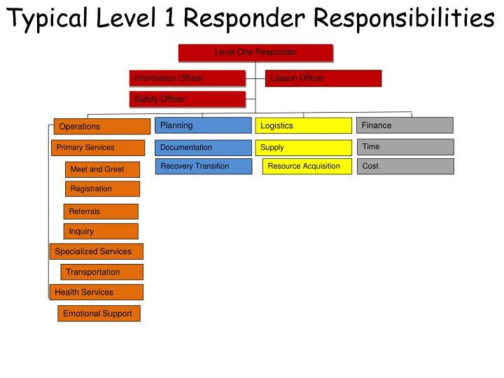 Typical Level 1 Responder Responsibilities