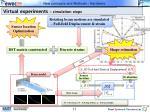 virtual experiments simulation steps