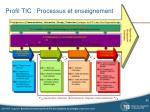 profil tic processus et enseignement