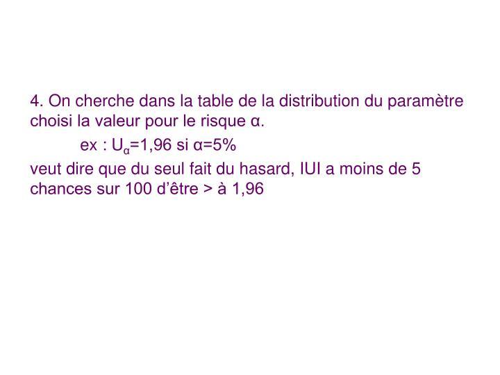 4. On cherche dans la table de la distribution du paramètre choisi la valeur pour le risque α.