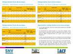 cat gorisation socio economique zme ml03 riz fluvial et levage transhumant