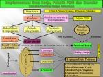 implementasi etos kerja pelatih pdn dan standar karakter building bangsa indonesia