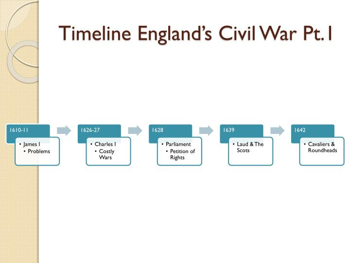 Timeline England's Civil War Pt.1