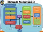 hubungan bsc manajemen risiko spi