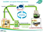 biognv un cycle d nergie locale