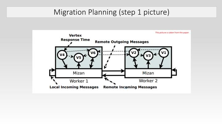 Migration Planning (step 1 picture)