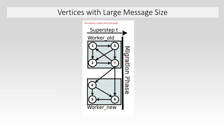 Vertices with Large Message Size