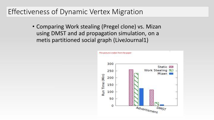 Effectiveness of Dynamic Vertex Migration