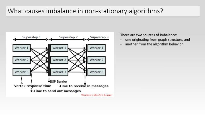 What causes imbalance in non-stationary algorithms?