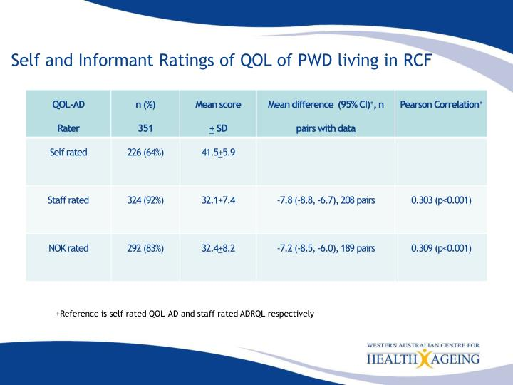 Self and Informant Ratings of QOL of PWD living in RCF