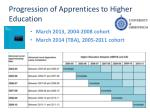 progression of apprentices to higher education
