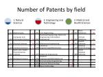 number of patents by field