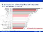 20 kommunen mit den h chsten kassenkreditschulden am 31 12 2010 in euro je einwohner