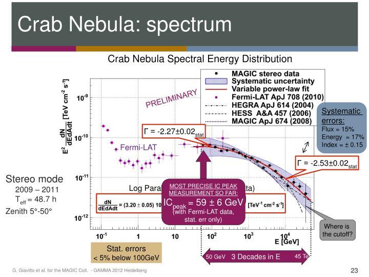 Crab Nebula Spectral Energy Distribution
