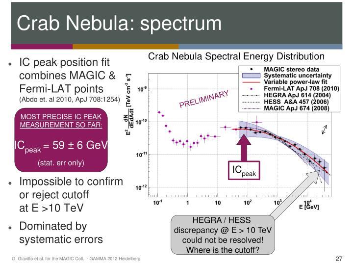 Crab Nebula: spectrum