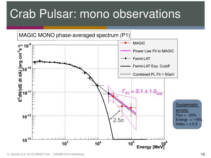 Crab Pulsar: mono observations