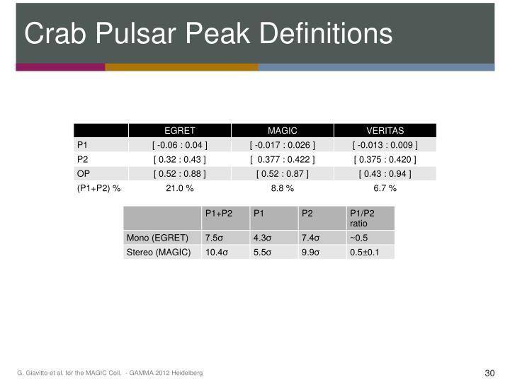 Crab Pulsar Peak Definitions