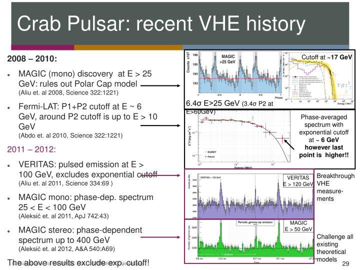 Crab Pulsar: recent VHE history