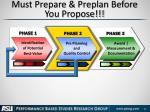must prepare preplan before you propose