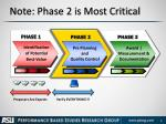 note phase 2 is most critical