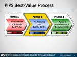 pips best value process