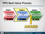 pips best value process1