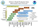 noaa s model production suite nws seamless suite of forecasts
