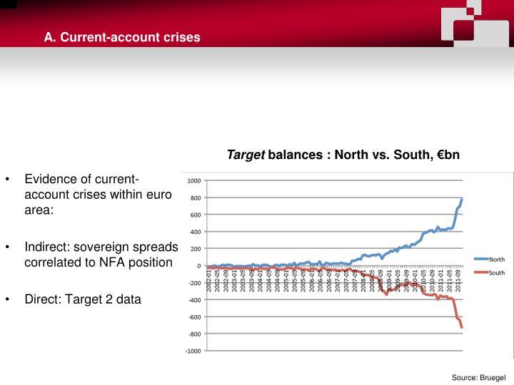 A. Current-account crises