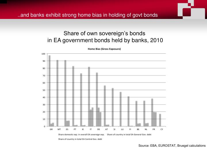 ..and banks exhibit strong home bias in holding of govt bonds