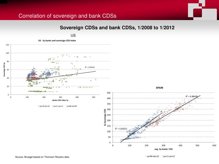 Correlation of sovereign and bank CDSs