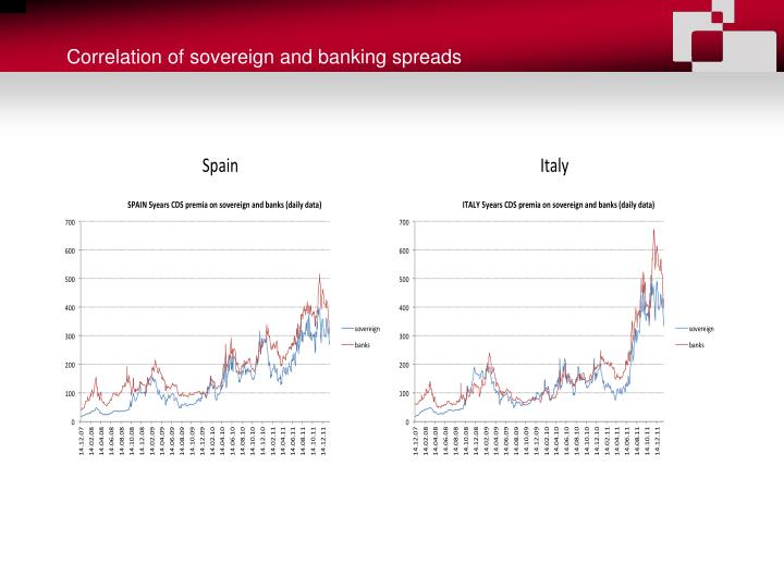 Correlation of sovereign and banking spreads