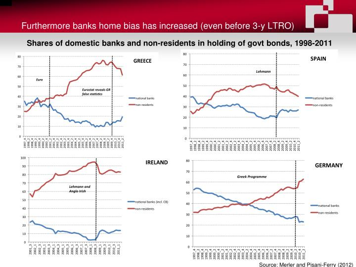 Furthermore banks home bias has increased (even before 3-y LTRO)