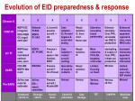 evolution of eid preparedness response1